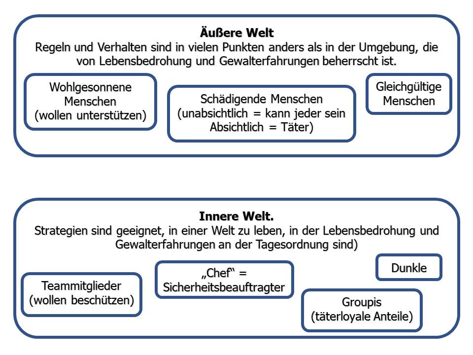 Verhältnis von Innerer und Äußerer Welt.